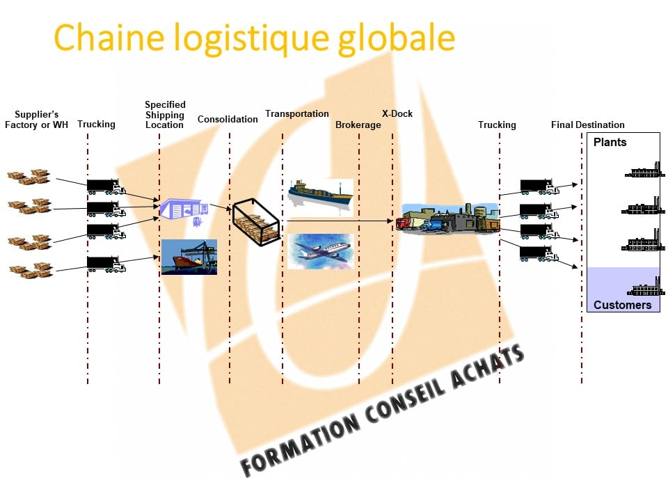 Formation Achats supply chain ou chaine logistique globale