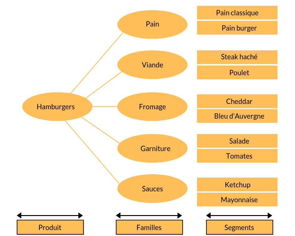 stratégie achats segmentation des achats matrice des hamburgers