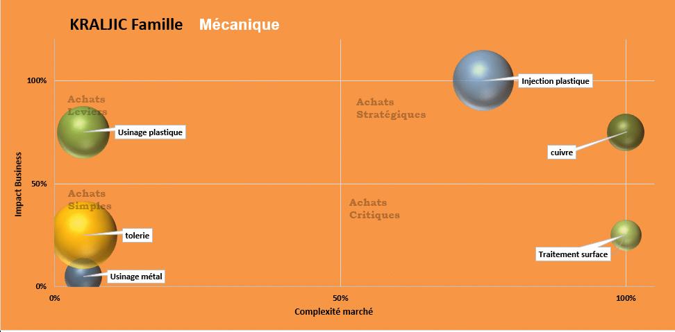 illustration matrice de kraljic secteur de la mécanique
