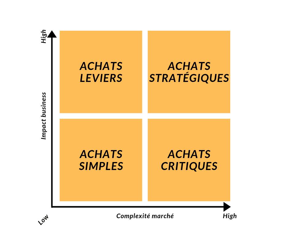matrice de Kraljic stratégie achats formation