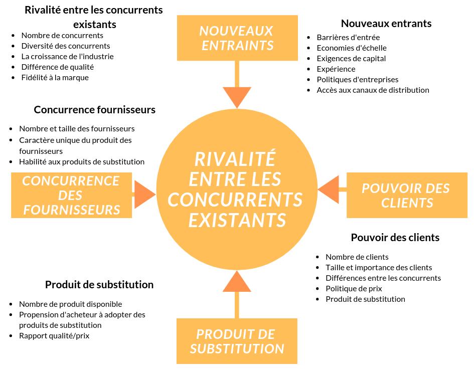 matrice de porter évaluation des risques formation achats