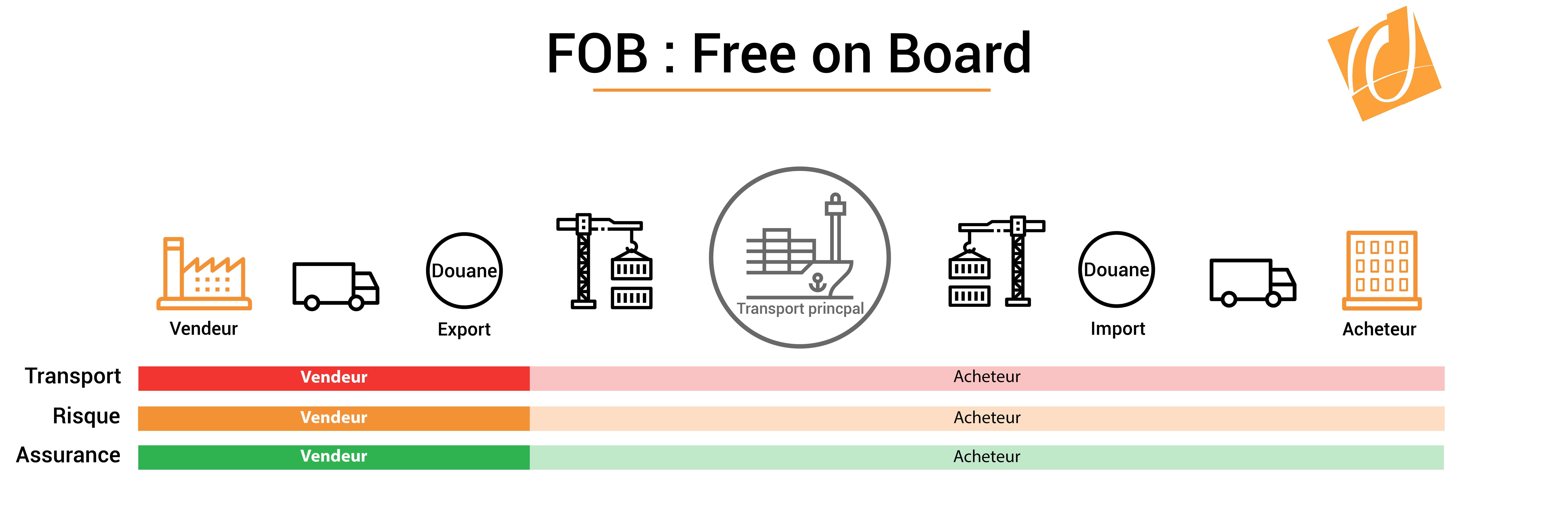 Incoterm FOB : Free On Board - Formation Achats