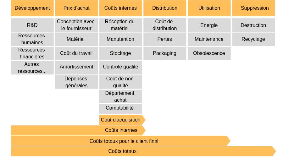 identifier les coûts du produit TCO total cost ownership