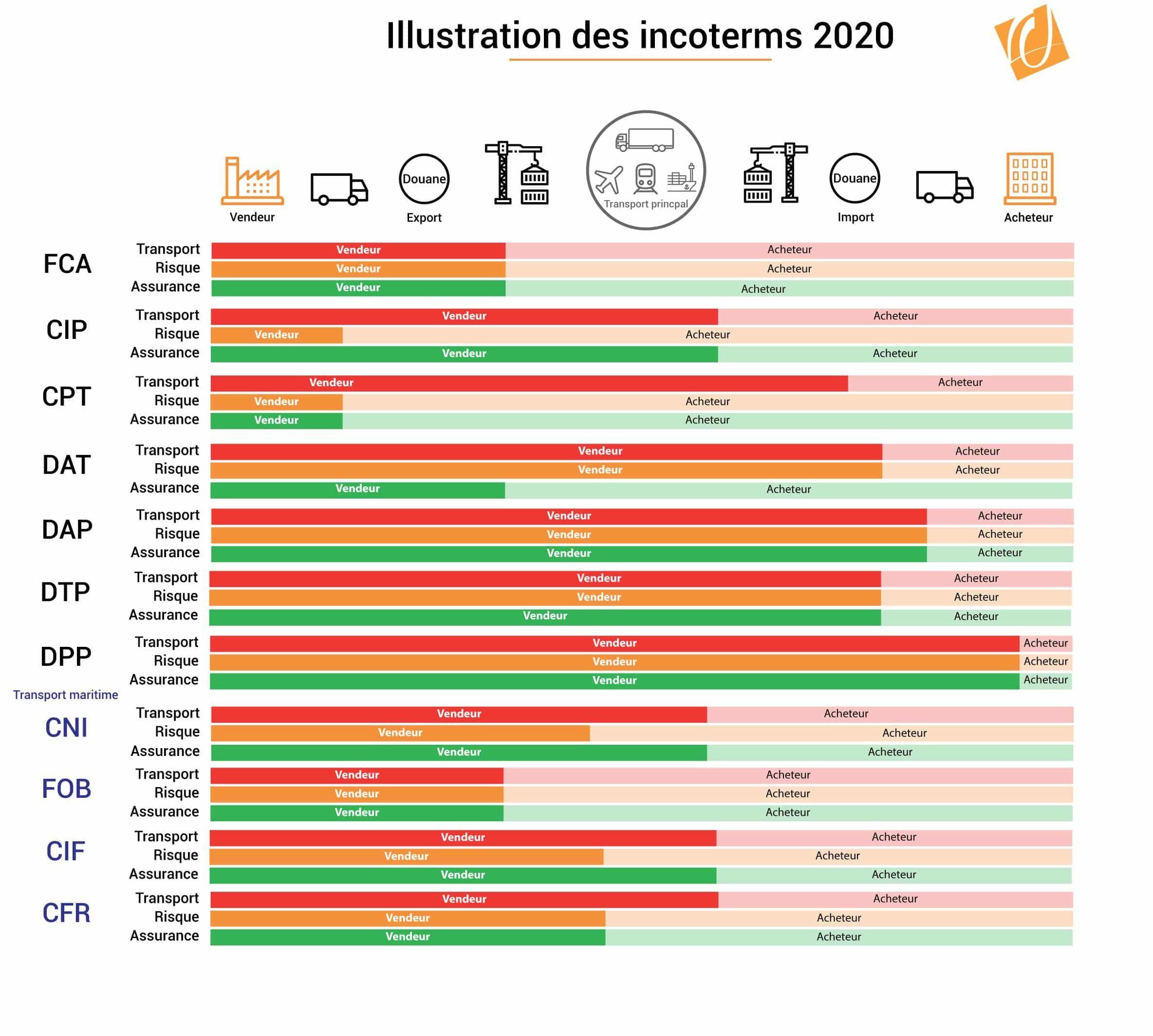 incoterm 2020 futurs incoterms 2020