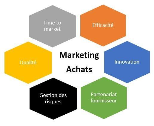 illustration marketing achats formation achats