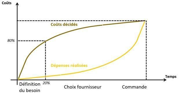 schéma des achats en amont de l'identification du besoin