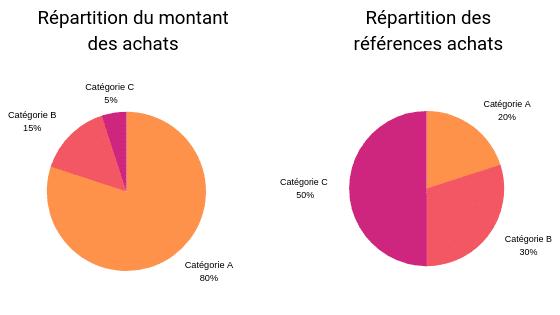 schéma matrice ABC répartition des achats en catégorie