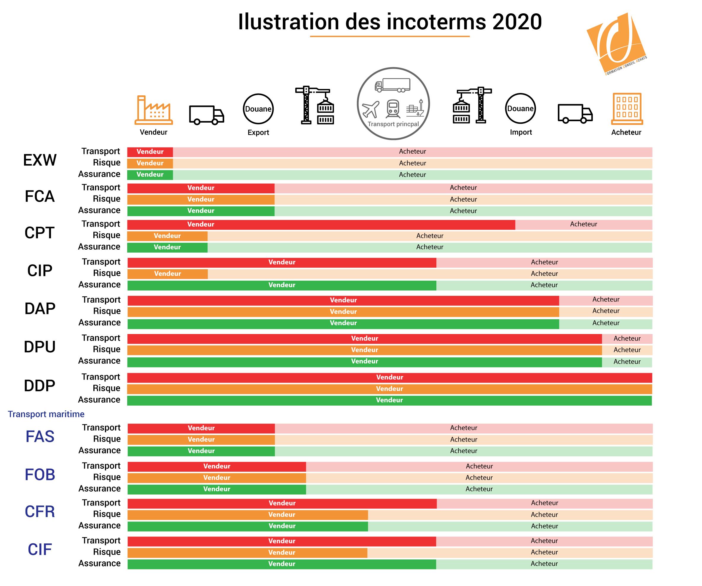 illustration incoterm 2020 nouveaux incoterms