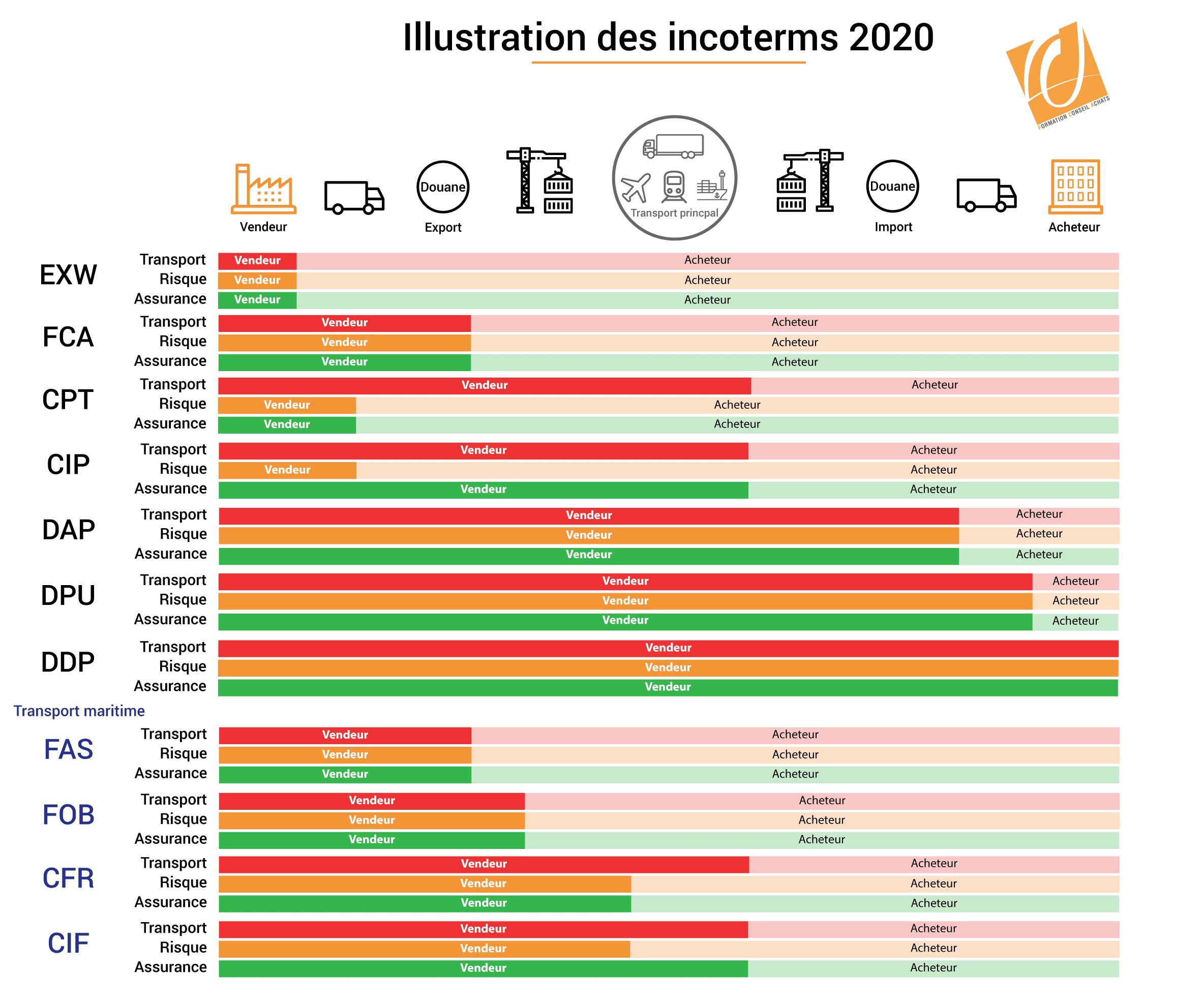 """Résultat de recherche d'images pour """"incoterms 2020"""""""