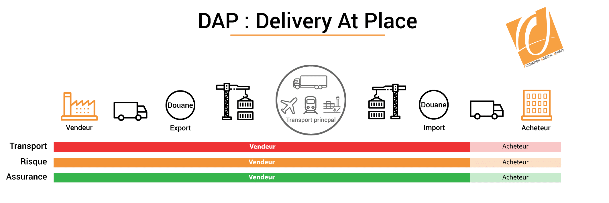 illustration incoterm dap delivery at place