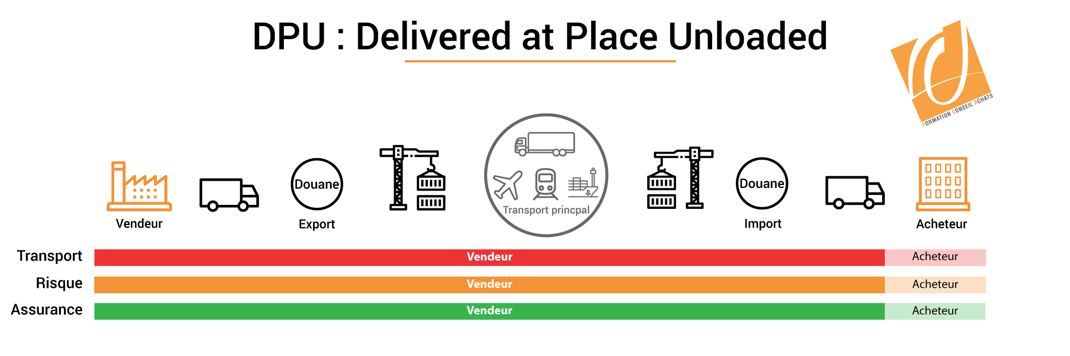 illustration incoterm DPU Delivered at Place Unloaded
