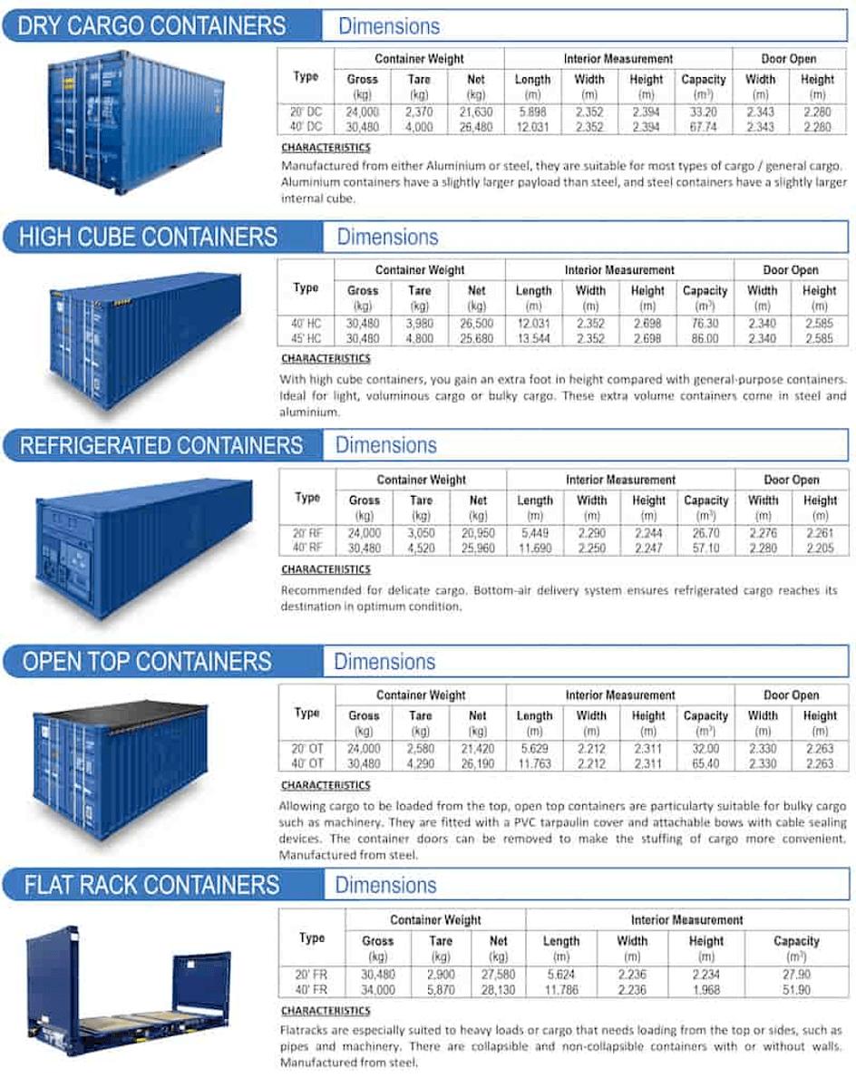 différent type de containers